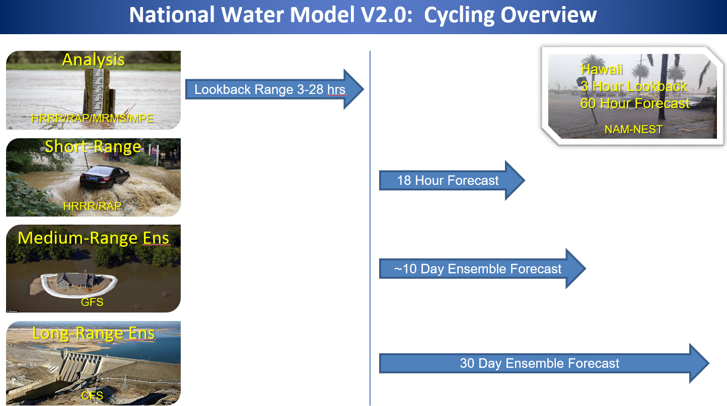 Office of Water Prediction